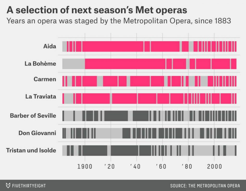 These 7 operas had frequent seasons since the last 1800s in the Metropolitan Opear.